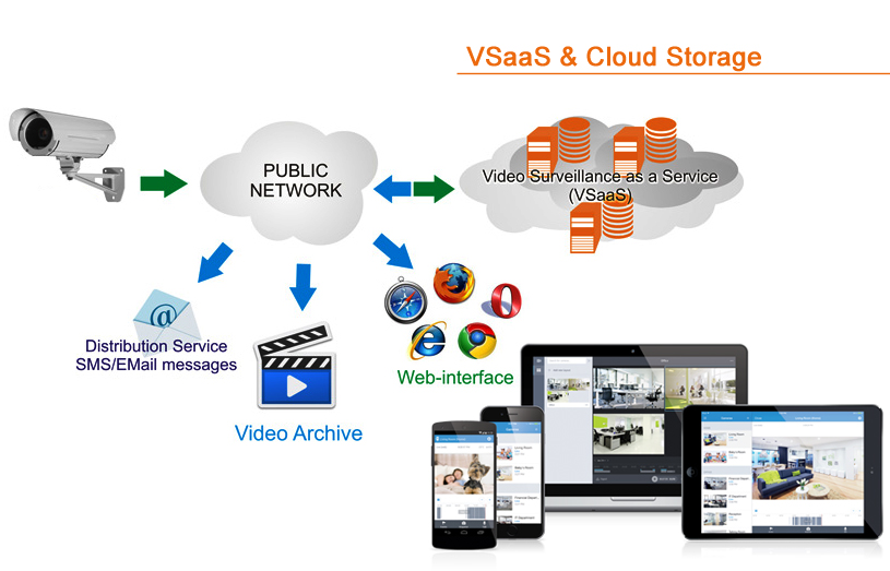 Cloud Technologies in Commercial & Business Security Systems